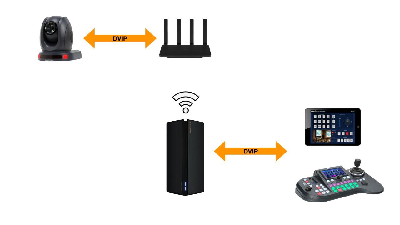 DVIP协议的无线桥接远程控制方式