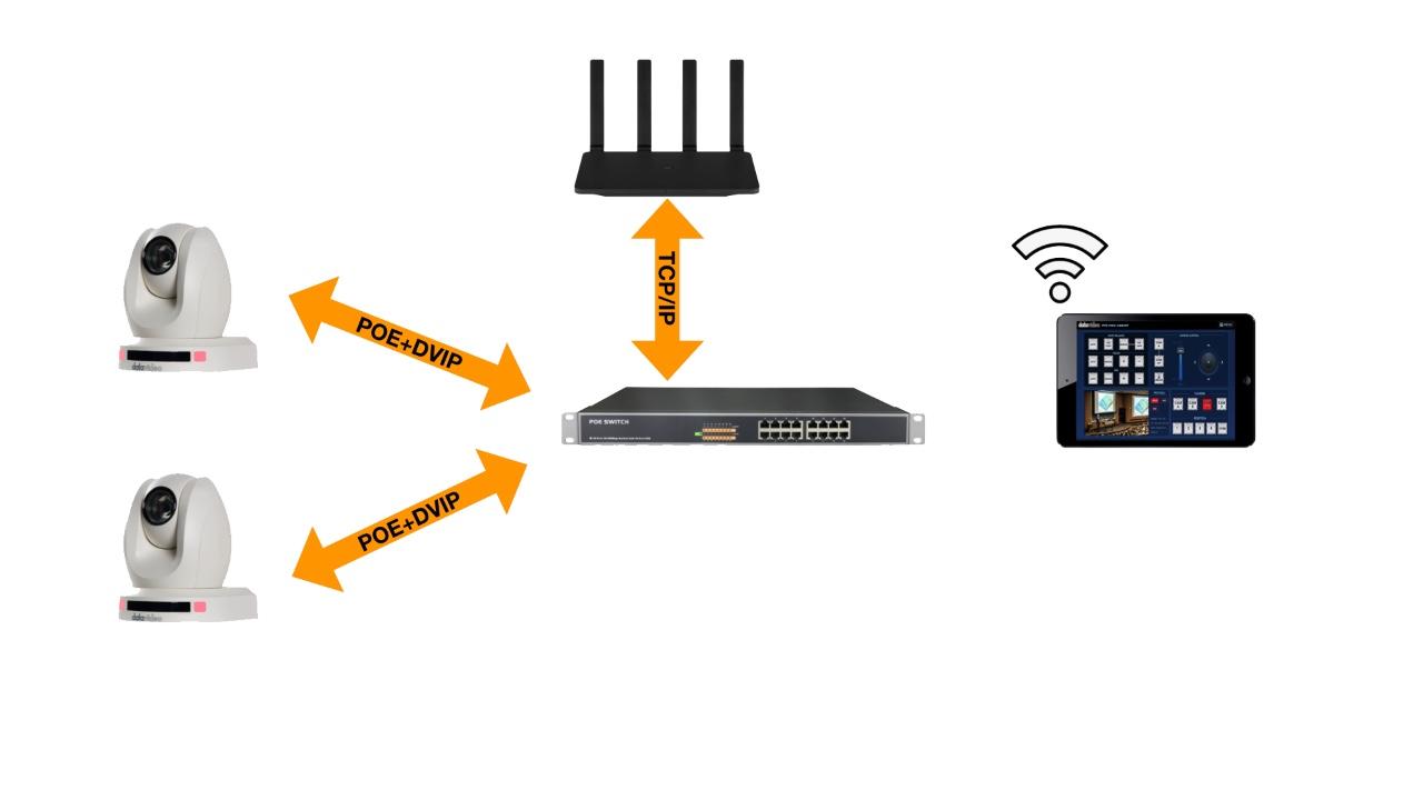 通过POE协议实现PTC-140远程供电控制系统